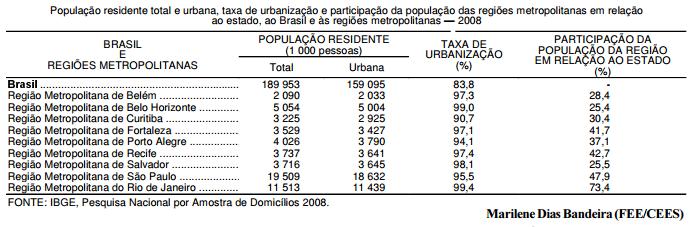 Urbanização das metrópoles brasileiras no século XXI