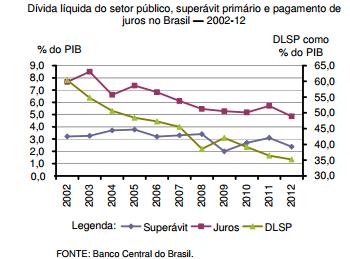 As contas públicas e a política fiscal em 2013