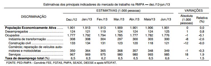 Desempenho do mercado de trabalho da RMPA no primeiro semestre de 2013