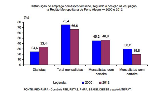 Emprego doméstico igualdade de direitos trabalhistas