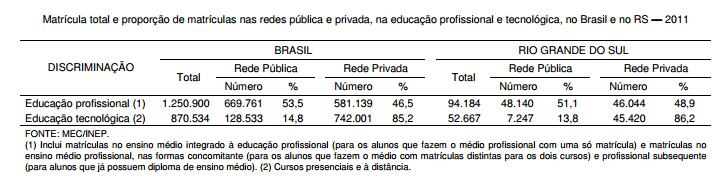 Matrículas públicas na educação profissional e tecnológica