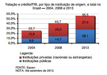 O crédito e o papel dos bancos públicos
