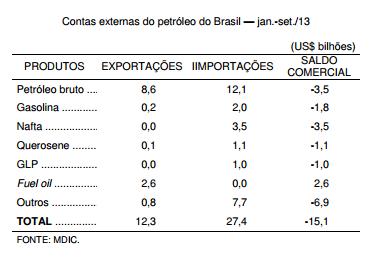 O petróleo e a balança comercial