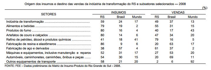 Origem dos insumos e destino das vendas da indústria gaúcha em 2008