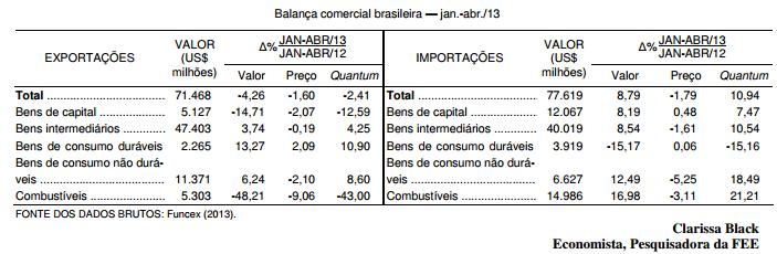 Os preços das commodities e a balança comercial brasileira em 2013