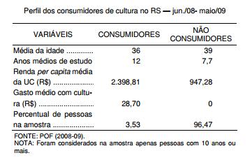 Perfil dos consumidores de cultura no RS