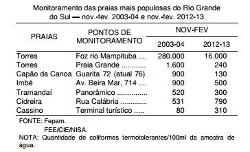 Salubridade ambiental balneabilidade nas principais praias gaúchas