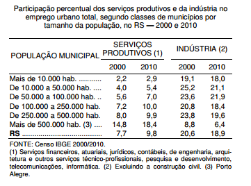 Transformações setoriais e concentração regional