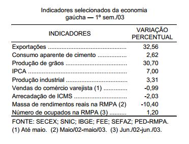 A economia gaúcha no primeiro semestre de 2003