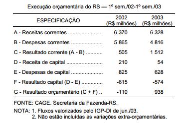 A execução orçamentária do RS no primeiro semestre de 2003