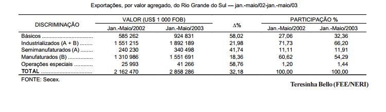As exportações gaúchas por fator agregado