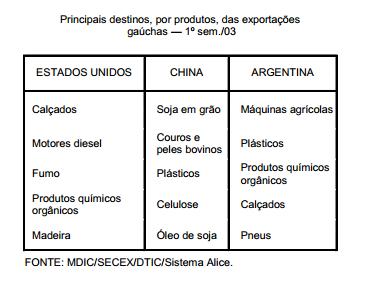 O destino das exportações gaúchas