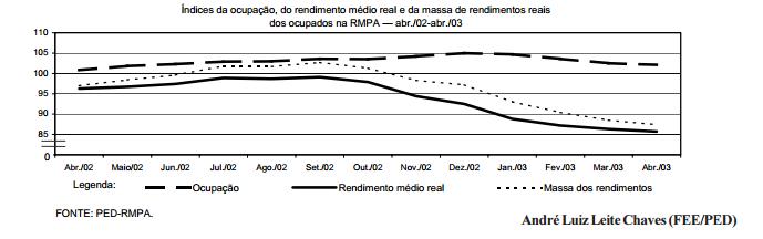 Queda da massa de rendimentos prejudica comércio na RMPA