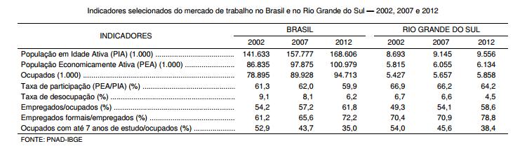 O mercado de trabalho gaúcho PNAD de 2012 reafirma tendências recentes