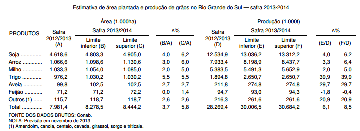 Projeções para a safra gaúcha de grãos em 2013 2014 — recordes à vista