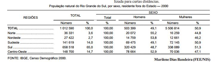 A migração no Rio Grande do Sul