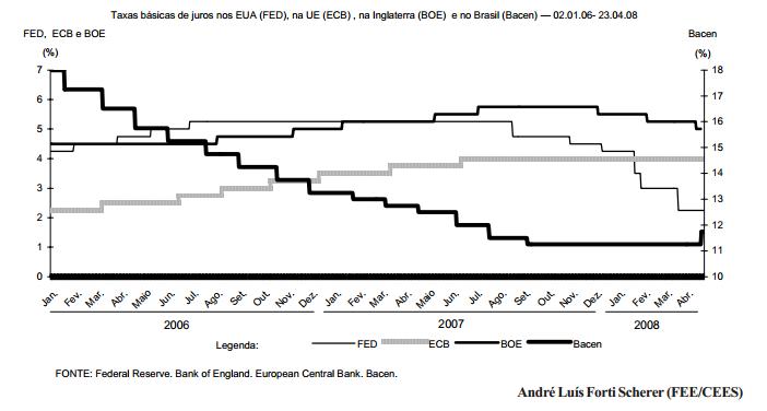 Os bancos centrais frente à crise