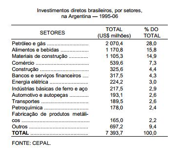 Os investimentos diretos brasileiros na Argentina