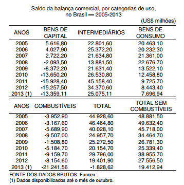 A balança comercial brasileira em 2013 resultado conjuntural ou estrutural