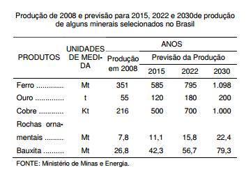 """Apoio à extração mineral confirma tendência à """"commoditização"""""""