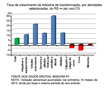 Desempenho da indústria de transformação do RS em 2013
