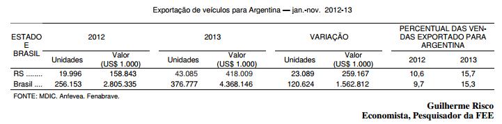 Exportações de automóveis para Argentina