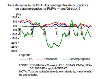 Por que o desemprego se mantém em queda na RMPA