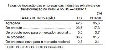 RS é um dos Estados que mais inova no Brasil, porém...