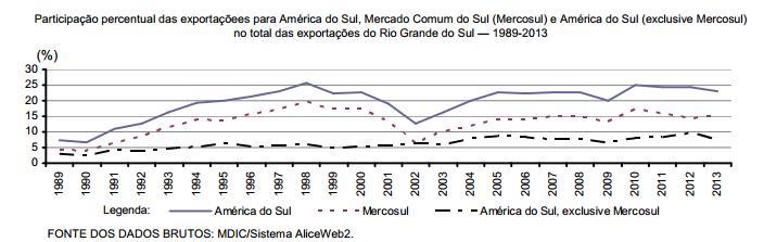 A participação da América do Sul nas exportações gaúchas