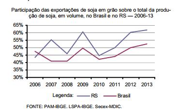 Os destinos da soja no RS e no Brasil