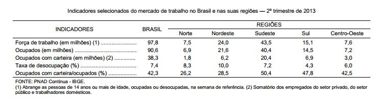 PNAD Contínua uma visão abrangente do mercado de trabalho no Brasil