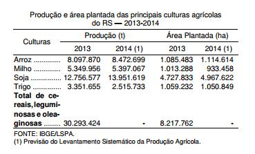 A agricultura gaúcha e a safra de 2014
