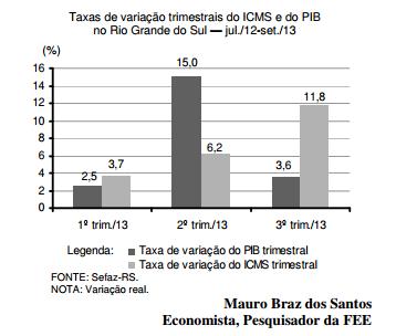 O comportamento do ICMS no terceiro trimestre de 2013