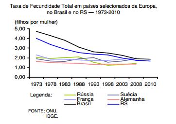 O RS deve estar atento às políticas europeias de incentivo à natalidade