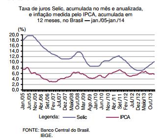 Taxa de juros e inflação no Brasil
