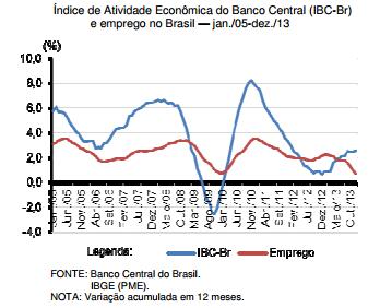 Enigmas do emprego no Brasil