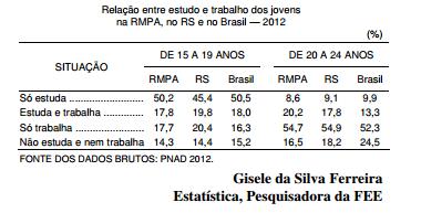 Estudo e trabalho o perfil dos jovens brasileiros