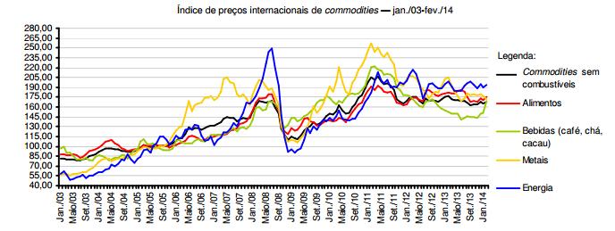 O superciclo dos preços das commodities desacelerou ou está diante do fim