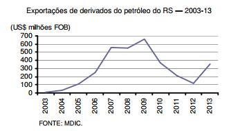 Recuperação das exportações gaúchas de derivados de petróleo