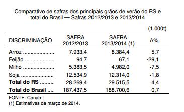 Safra de grãos 2013 2014 produção e escoamento