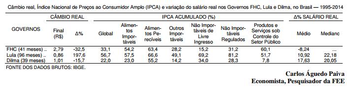 A política econômica do Governo Dilma e a inflação