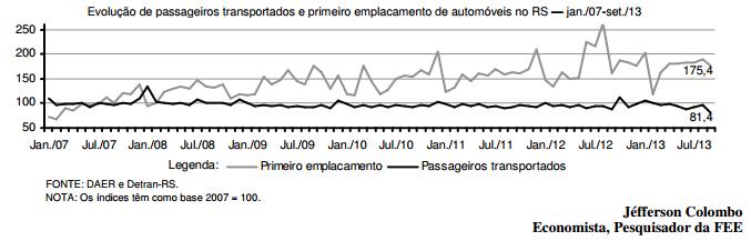 Massificação do consumo de veículos e transporte rodoviário de passageiros