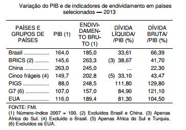O endividamento público está fora de controle no Brasil