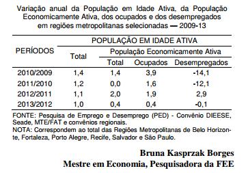 Oferta de trabalho e crescimento econômico