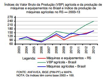 Conexões entre a agricultura brasileira