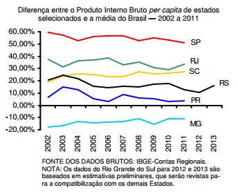 Desenvolvimento regional do RS no contexto brasileiro