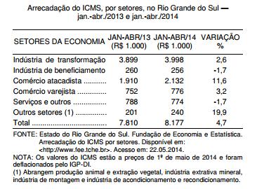 Evolução da arrecadação de ICMS em 2014