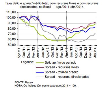 Redução do spread bancário sim, mas por quanto tempo