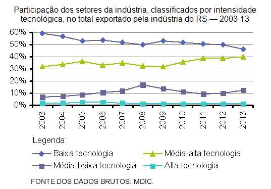 Exportações gaúchas por intensidade tecnológica