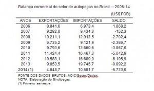 O mercado nacional de autopeças e a invasão dos importados
